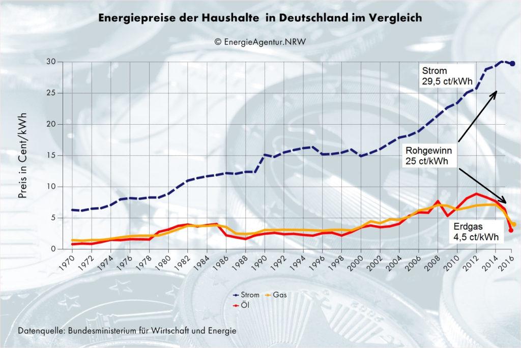 diagramm-energiepreis-vergleich